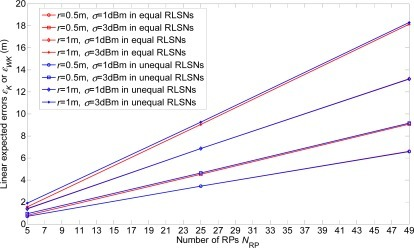 Error comparisons of linear expected errors in equal and unequal-weighted RLSNs.