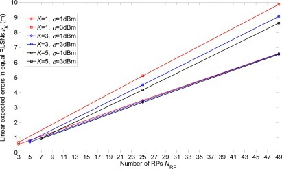 Linear expected errors with variations of K in equal-weighted RLSNs (r = 0.5 m).