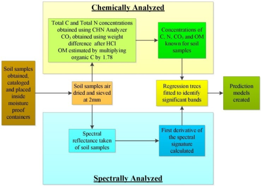 Generalized workflow used in this study showing steps taken to chemically and spectrally analyze the soil samples and then create models to predict the concentrations of the soil's total carbon, total nitrogen, carbonate carbon and organic matter.