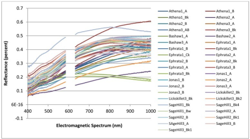 Complete soil electromagnetic spectrum derived from an ASD HandHeld FieldSpec spectroradiometer and the spectral band width regions used within the spectral analysis of the selected soils.