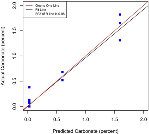 Scatterplot and fitted line of actual values and predicted values from the regression tree for percent carbonate of the soil samples (R2 = 0.96 p < 0.01, n = 38).