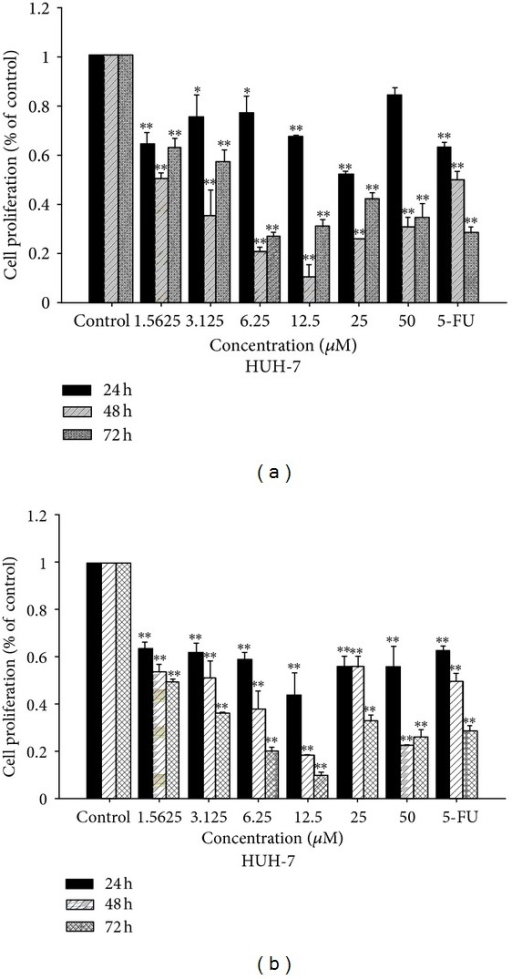 Antiproliferative activity of complexes 1 (a) and 2 (b) detected by MTT assay after 24, 48, and 72 h of treatment on HUH-7 cells.