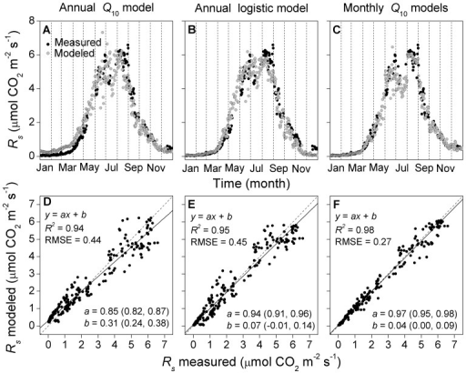 Comparisons between measured and modeled daily mean soil respiration (Rs).Modeled Rs values were derived from (A and D) an annual Q10 model, (B and E) an annual logistic model, or (C and F) monthly Q10 models. Values in parentheses in (D–F) represent 95% confidence intervals.