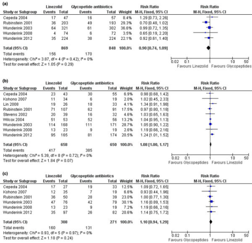 Updated meta-analysis of linezolid versus glycopeptide antibiotics for methicillin-resistant Staphylococcus aureus nosocomial pneumonia. Updated meta-analysis of (a) mortality, (b) clinical success and (c) microbiological success. CI, confidence interval; M-H, Mantel-Haenszel test.