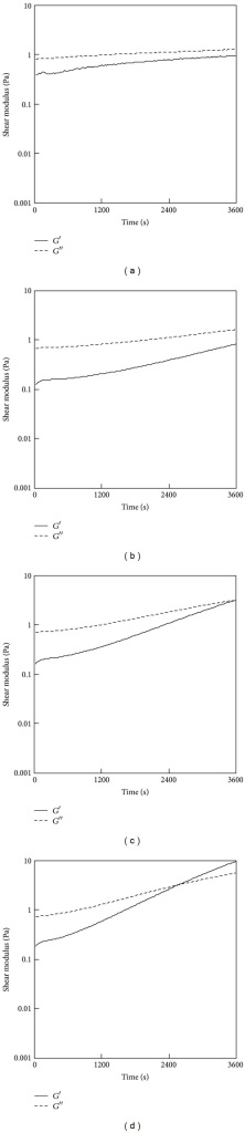 Results of a fluidity test for the 0.5% PSC/genipin solutions containing various concentrations of genipin: (a) 0 mM, (b) 0.5 mM, (c) 1 mM, or (d) 2 mM. Temperatures were maintained at 25°C.