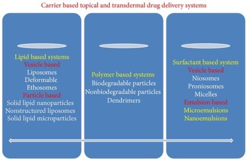 Showing topical and transdermal drug delivery systems.