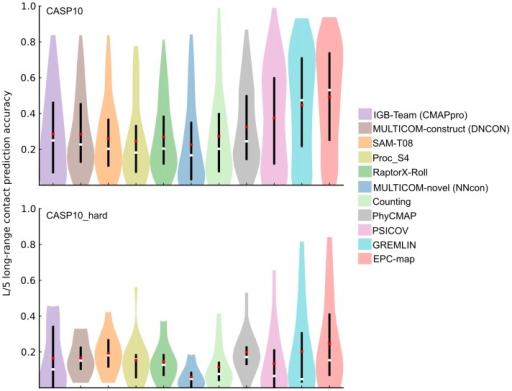 Prediction performance overview for the CASP10 and CASP10hard data sets. The figure shows the long-range contact prediction performance of the top scoring L/5 contacts. Different methods are shown as color coded violin plots. The lower and upper end of the black vertical bars in each violin denote the accuracy at the 25 and 75 percentile, respectively. White horizontal bars indicate the median, red horizontal bars the mean accuracy. The distribution of the prediction accuracies for individual proteins is indicated by the shape of the violin.