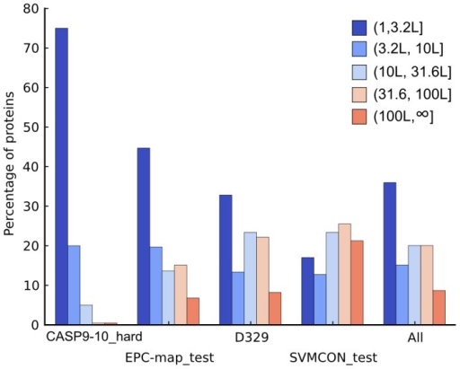 Alignment depth composition of the CASP9-10_hard, EPC-map_test, D329 and SVMCON_test data sets.Proteins are grouped into bins based on their number of sequences in the alignment. Colors correspond to a particular bin, from dark blue (few sequences) to red (many sequences). Data sets are sorted from difficult (CASP9-10_hard) to easy (SVMCON_test). The last panel shows the pooled results.