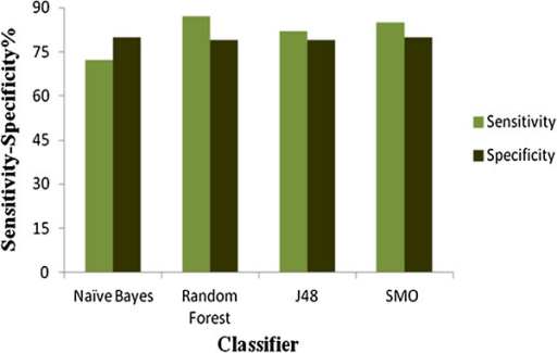 Plot of Sensitivity and Specificity of models generated based on molecular descriptors.