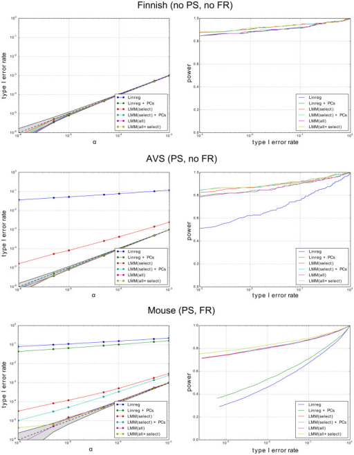 Empirical type I error rate and power for three real SNP data sets and syntheticphenotypes with 10 causal SNPs.Each point represents the average type I error rate or power across multiple syntheticphenotypes (400 for Finnish and AVS, and 4,000 for Mouse). In the Finnish power plot,methods that include select have greater power than those that do not.