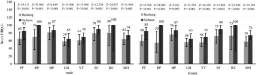 Comparison of HRQoL scores (M, IQR) measured by SF-36 both male and female of elderly after flood disaster between Bazhong and Sichuan. (PF-Physical Functioning; RP-Role Limitations Due to Physical Health Problems; GH-General Health Perceptions; BP-Bodily Pain; VT-Vitality; SF-Social Functioning; RE-Role Limitations Due to Emotional Problems; MH-Mental Health.