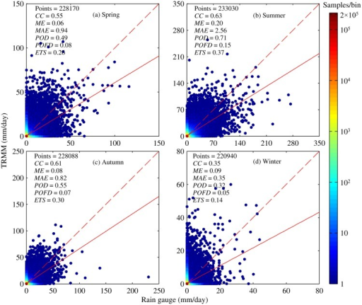 Density scatter plots of TMPA versus rain gauge at daily scale for four seasons: (a) Spring, (b) Summer, (c) Autumn, (d) Winter.The definitions and acronyms presented in each plot are the same as those used in Fig. 4.