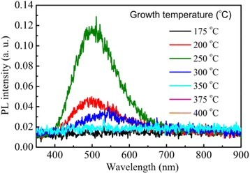 Room-temperature PL spectra from TiO2films grown at different temperatures. The spectra were taken under excitation of a 266 nm laser.