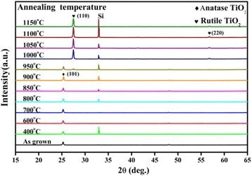 XRD patterns of TiO2films after annealing at different temperatures in N2atmosphere. The as-grown TiO2 film is anatase deposited at a substrate temperature of 250°C.
