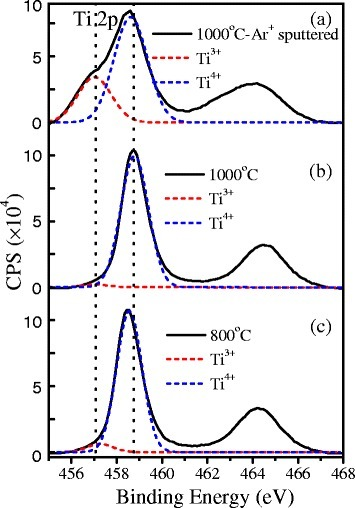 XPS spectra of Ti 2p states from the TiO2films. Samples were annealed at 1,000°C after removing 3-nm surface layer by Ar+ ion sputtering (a); annealed at 1,000°C without Ar+ ion sputtering (b); and annealed at 800°C without Ar+ ion sputtering (c). The dashed curves are multiple-peak Gaussian fitting of the Ti 2p3/2 peak with two components from the valence states of Ti4+ (blue) and Ti3+ (red).