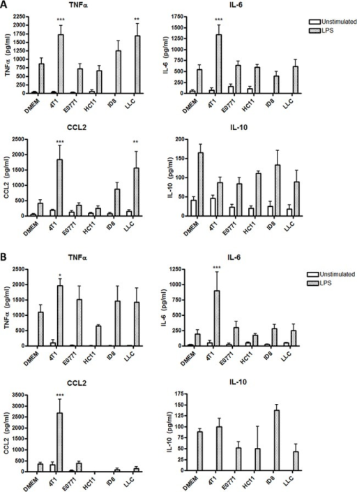 4T1- and LLC-conditioned macrophages exhibit increased pro-inflammatory cytokine production in response to LPS.(A) C57BL/6 or (B) BALB/c BMDMs were cultured in DMEM alone or in the presence of culture medium conditioned by 4T1 mammary carcinoma, E0771 mammary carcinoma, ID8 ovarian carcinoma, or LLC cells for 24 h. Medium conditioned by HC11 normal mouse epithelial cells was used as a negative control. BMDMs were then washed with PBS and stimulated with 100 ng/ml LPS for 4 h, then culture supernatants were collected and protein levels of cytokines TNFα, IL-6, CCL2, and IL-10 were determined by ELISA. Results are shown as the mean (± SEM) of at least 5 independent experiments. Statistical analyses were done by ANOVA, followed by Tukey's multiple comparison tests; * p < 0.05, ** p < 0.01, *** p < 0.001.
