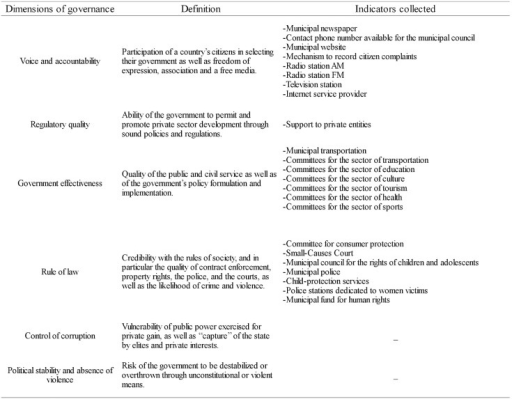 Dimensions of governance and indicators collected.Dimensions of governance established by the World Bank, their definitions and indicators collected from official statistics.