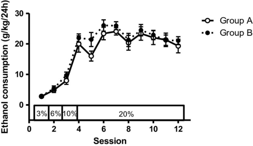 Animals were exposed to ethanol in the home cage using the ethanol escalation procedure. Consumption increased with ethanol concentration and stabilised at the 20 % ethanol solution (average consumption 20.89 ± 2.08 and 21.72 ± 1.35 g/kg in the two groups over the final three sessions). There were no differences between the groups. Bars indicate standard errors of the mean (SEM)