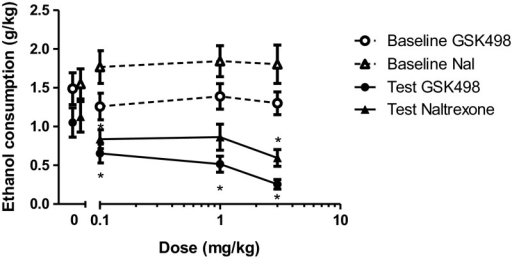 Ethanol consumption following administration of GSK1521498 or naltrexone when the data were combined across phases 1 and 2 of the study: both GSK1521498 and naltrexone produced a significant decrease in ethanol consumption, but this effect was less pronounced following naltrexone administration. Baseline refers to consumption on day prior to respective injection day. Data points for the 0 mg/kg dose have been offset to allow the reader to interpret the error bars.*p < 0.05, significantly different from vehicle. Bars indicate SEM. The same data, plotted as percentage change from baseline, are shown in Supplementary Fig. 1