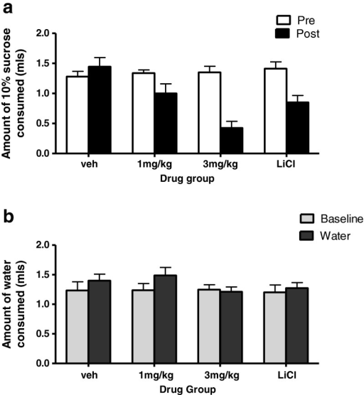 Effect of GSK1521498 and LiCl in supporting a conditioned taste aversion for a sucrose solution in ethanol naive C57BL/6J mice. a Sucrose consumed (ml) on the conditioning day (pre) and test day (post). b Water consumption (ml) on the specificity test day