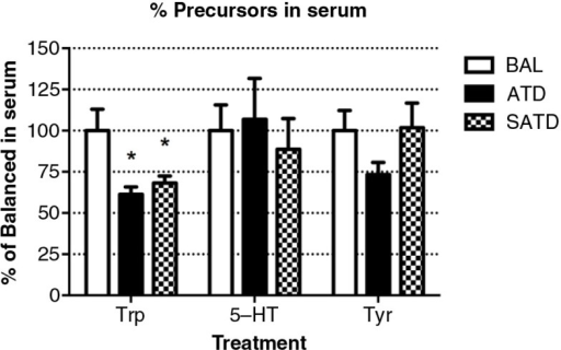 Serum levels of tryptophan (TRP), serotonin (5-HT), and tyrosine (TYR) in the mouse after formula administration. Data are represented as mean±S.E.M. Groups of 7–8 mice received either a control condition (BAL), acute tryptophan depletion (ATD), or simplified acute tryptophan depletion (SATD) mixtures. *p<0.05 compared with BAL.