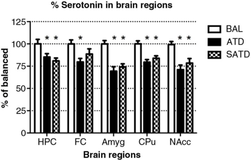 Levels of serotonin (5-HT) in the different brain regions of the mouse after formula administration. Data are represented as mean±S.E.M. Groups of 7–8 mice received either a control condition (BAL), acute tryptophan depletion (ATD), or simplified acute tryptophan depletion (SATD) mixtures. HPC: hippocampus; FC: frontal cortex; Amyg: amygdala; CPu: caudate putamen; NAcc: nucleus accumbens. *p<0.05 compared with BAL.