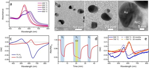 (a) Optical absorption spectra of SiO2-NiO-Au films annealed at different temperatures. The color of the spectra is representative of the actual color of the samples; (b) TEM images at different magnifications of SiO2-NiO-Au films showing the cookie-like nanostructures; (c) Optical absorption change (OAC) plot of SiO2-NiO-Au films exposed to hydrogen and CO at 300 °C showing the wavelength dependent response; (d) Time resolved tests of a SiO2-NiO-Au film at 300 °C showing selectivity for H2 even when the sensor is concurrently exposed to interfering CO (λ = 640 nm); (e) OAC plots of SiO2-NiO-Au films annealed either at 500 °C or 700 °C and then exposed to 1% CO at 300 °C a few days after being prepared and after 30 months from preparation.