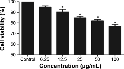 Cell viability of A549 cells was measured by MTT assay after 24 hours TNP exposure.Notes: Cell viability was significantly decreased in a dose-dependent manner after TNP treatment. *P<0.05, compared with control group, n=5.Abbreviations: MTT, 3-(4,5-dimethyl-2-thiazolyl)-2,5-diphenyl-2-H-tetrazolium bromide; TNP, titanium dioxide nanoparticle.