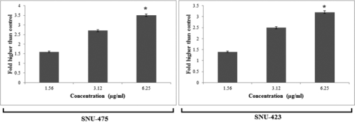Cytotoxic evaluation of PCC using lactate dehydrogenase (LDH) assay.Bar charts show that PCC was significantly able to elevate the release of LDH at the concentration of 6.25 μg/ml. All data are expressed as the means ± standard error of triplicate measurements. *P < 0.05 compared with the no-treatment group.