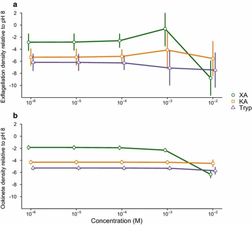 Dose response to GAFs. Mean ± SEM of log2 transformed densities of exflagellating males (a) and ookinetes (b) relative to the pH 8 control, when exposed to 10−6 to 10−2 M xanthurenic acid (XA), kyneurenic acid (KA), or tryptophan (Tryp). n = 10–11 (independent infections) for each GAF and dose combination