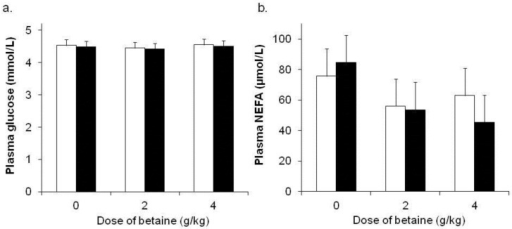 Plasma (a) glucose and (b) non-esterified fatty acid (NEFA) concentrations during thermoneutral (TN) (□) or heat (HE) (■) conditions in sheep (Merino ewe's, n = 6 sheep per group) fed either 0, 2 or 4 g betaine/day for 21 days (data pooled across days for presentation). The p-values for the effects of environmental temperature and dietary betaine on plasma glucose were 0.49 and 0.95, respectively. The p-values for the effects of environmental temperature and dietary betaine on plasma NEFA were 0.66 and 0.05, respectively. The sed presented is for the interaction between temperature and dietary betaine. There were no significant 2- or 3-way interactions (p > 0.4). See text for description of day effects.