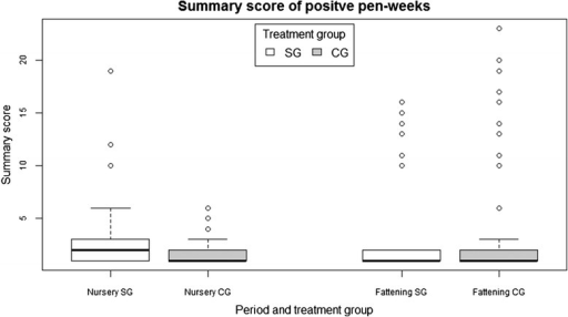 Boxplot of the summary score in positive pen-weeks, grouped by period and treatment group