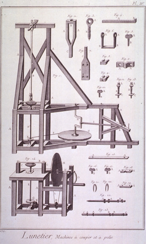 <p>Machines used for the manufacture of lenses for spectacles.</p>