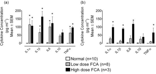 Levels of IL1α, IL1β, IL6, IL10 and TNFα in (a) ipsilateral and (b) contralateral joints of normal rats and those injected with low (150 μg; n = 8) and high (500 μg; n = 3) dose FCA 14 days earlier. There were negligible levels of any of the mediators measure in naïve joints (n = 10), but a significant increase in the expression of IL1α, IL1β, IL6 and TNFα was seen in all ipsilateral inflamed joints and in contralateral joints of rats injected with the high dose FCA (P < 0.05, Two-way ANOVA; compared with normal joints); statistical significance represented by *.