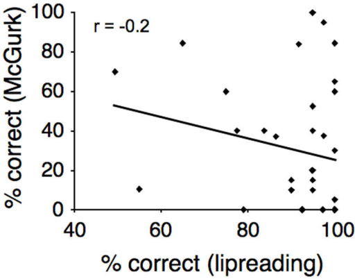 Percent of correct (non-biased) responses in the incongruent condition McGurk effect plotted as a function of lipreading ability.