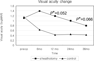 Change in visual acuity since the initial visit.*p-value: Comparison between two groups, p=0.052 at 12 months, p=0.066 at 36 months.