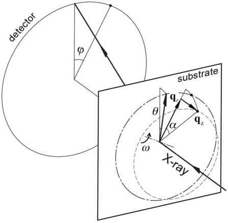 Geometry Involved In Detection Of A Bragg Peak At Q
