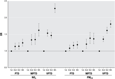 Adjusted ORs (95% CIs) for PTD, MPTD, and VPTD by entire-pregnancy exposure quartile (adjusted for maternal age, maternal race/ethnicity, parity, prenatal care insurance type, poverty, pyelonephritis, and season of conception).