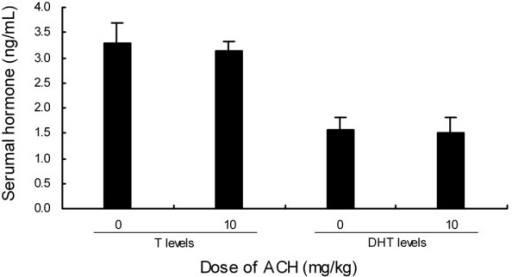 Effect of ACH treatment on serum T and DHT levels. Data are represented as mean ± S.EM.