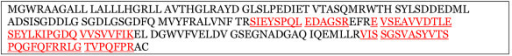 Tryptic peptides of purified rhPln.198 by mass spectrometry. Purified rhPln.198 was subjected to trypsin digest and fragments were analyzed by mass spectrometry. Red underline signifies fragments identified in this analysis of enriched rhPln.198.
