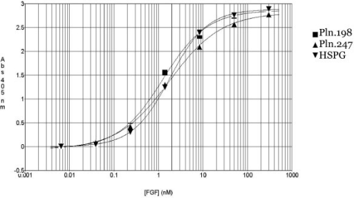 Growth-factor binding to rhPln.198, rhPln.247, and HSPG in solid phase. Commercial HSPG, Pln.247, or rhPln.198 were bound directly to polystyrene microtiter wells. The proteoglycan samples were incubated with 6-fold dilutions of rhFGF-2. After washing away unbound FGF, the bound FGF was detected with anti-FGF biotin conjugates.