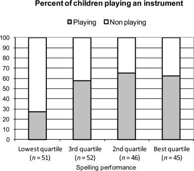 Percent of boys playing an instrument in relation to spelling performance							(whole sample).