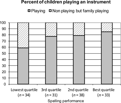 Percent of boys playing an instrument in relation to spelling performance							(sub sample of families with musical instruments).