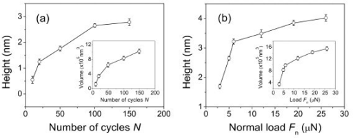 Effect of the number of scratching cycles and normal load on the nanofabrication. The effect of (a) the number of scratching cycles N and (b) normal load Fn on the height and volume of the friction-induced nanolines on quartz surface.