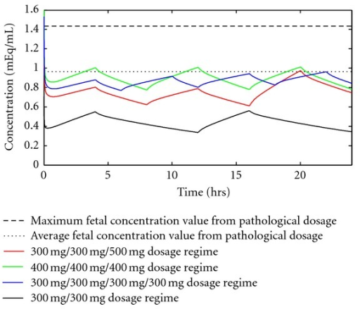 Model-predicted reduced risk dosage regimens. The maximum and average fetus concentrations from the 450/900 dosage regimen are plotted along with two new dosage regimens. The values for average and peak concentrations are listed in Table 2.