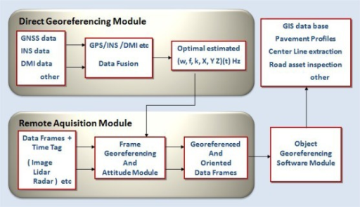Flow chart of data acquisition and management in a MMS.
