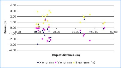 Errors in measured absolute coordinates with distances to objects in meters.
