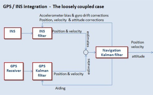 GPS/INS integration using Kalman filter. The loosely coupled case.