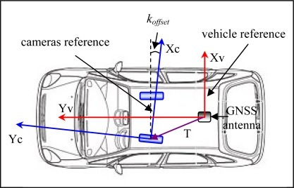Cameras and vehicle reference frame.