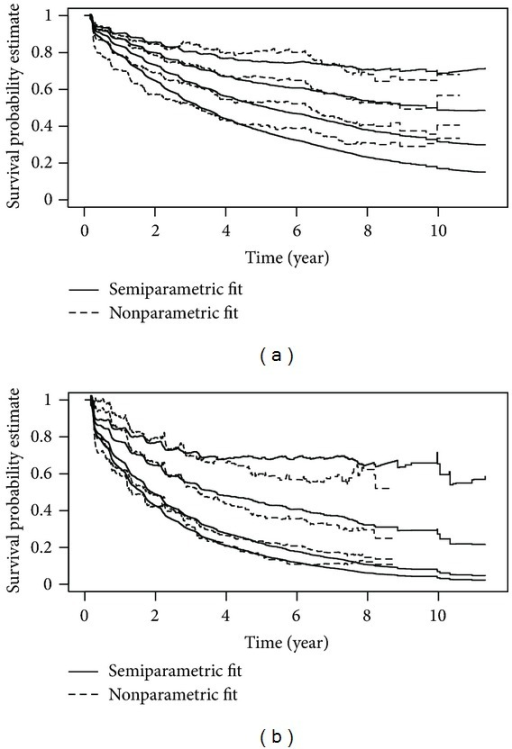 Estimates of survival probabilities of oncogenic HPV and any HPV for the HIV/CD4 strata from semiparametric and nonparametric additive hazard model fitting with the other covariates held at reference values: age < 30, race is white, never smoked, and one male sexual partner in past 6 months: (a) oncogenic HPV; (b) any HPV. From top to bottom for each outcome and each model fit: HIV−, CD4 > 500, CD4: 200–500, and CD4 < 200.